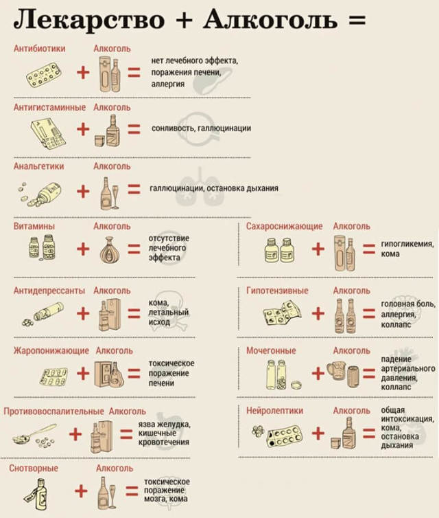 Левофлоксацин и алкоголь: совместимость, через сколько можно принимать спиртные напитки