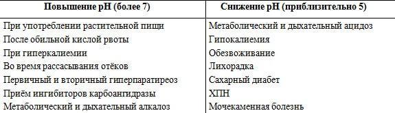 ph мочи(кислотно-щелочной баланс): норма, причины повышения, способы определения, снижение