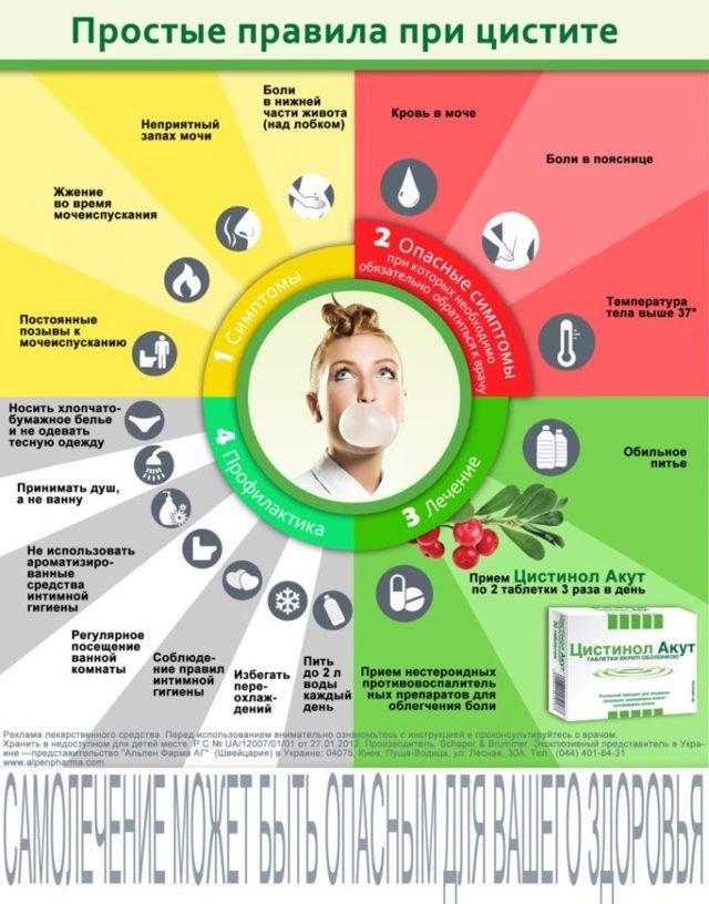 Таблетки Ципрофлоксацин при цистите у женщин: как принимать, правдивые отзывы
