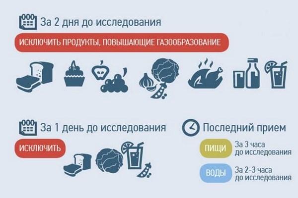Можно ли есть перед УЗИ почек: подготовка к процедуре, диета, можно ли пить воду