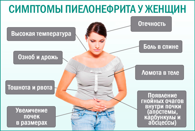 Лекарство от пиелонефрита: список препаратов, противопоказания