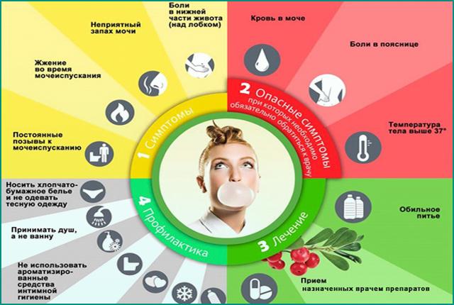 Жжение и боль в мочевом пузыре у женщин и мужчин: лечение