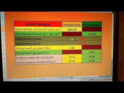 Проба Реберга: формула расчета, норма, подготовка, как правильно сдавать