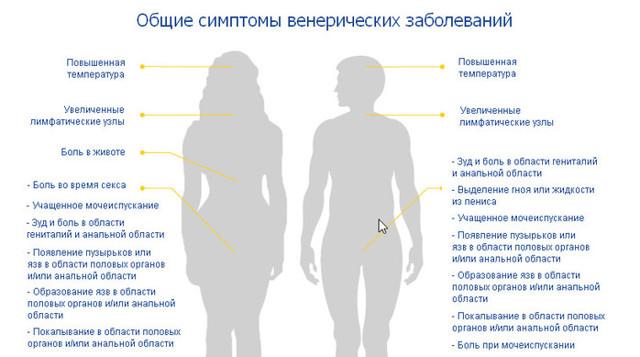Передаётся ли цистит от женщины к мужчине половым путем: причины, меры профилактики
