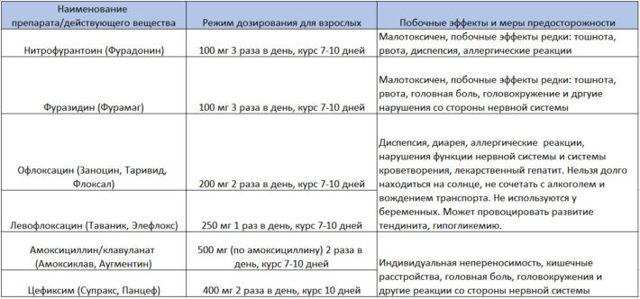 Таваник: применение при цистите, аналоги, цены и отзывы